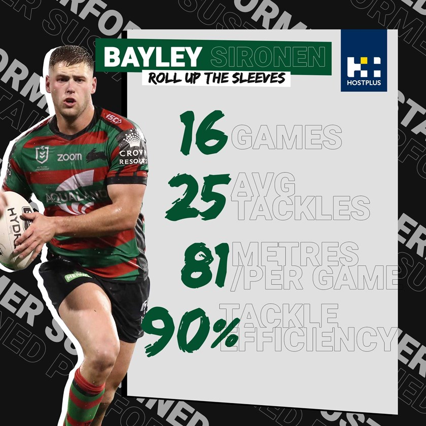 Bayley Sironen 2020 Statistics, Brought to you by HOSTPLUS